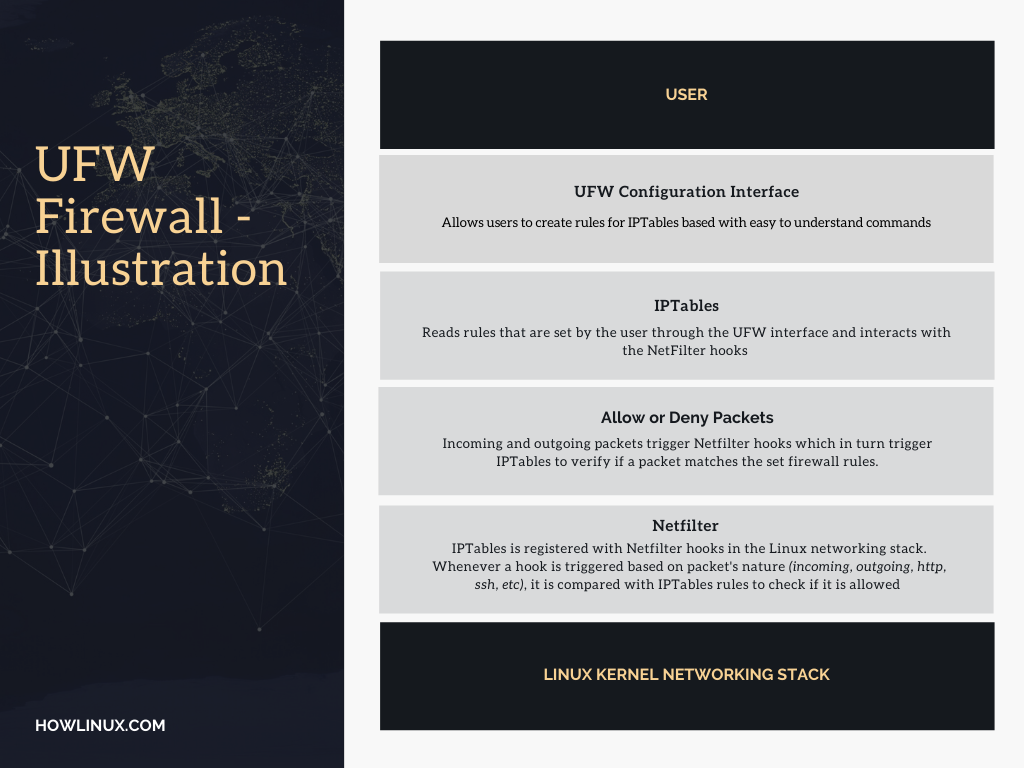 UFW And Iptables Illustration