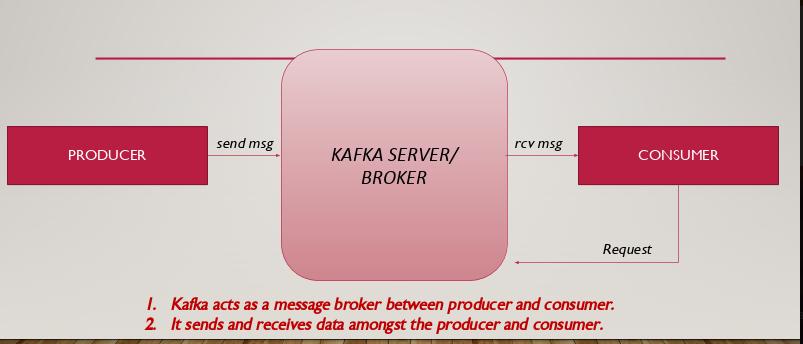 Kafkaproducer