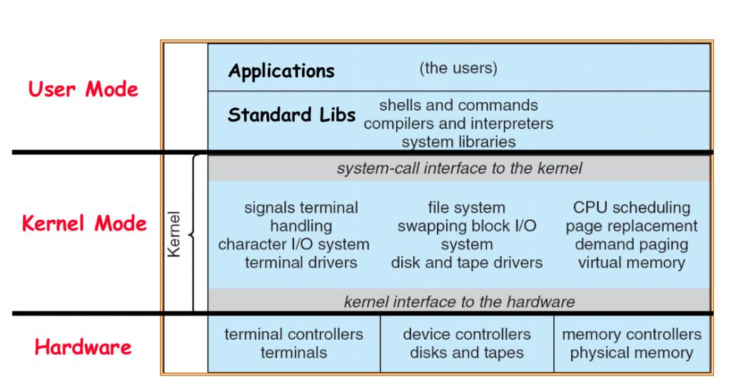 Linux Kernel Monolithic