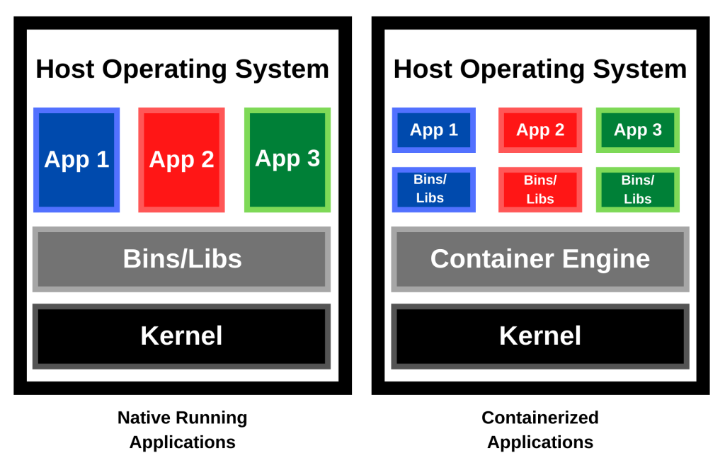 Native Running Applications Vs Containerized Applications