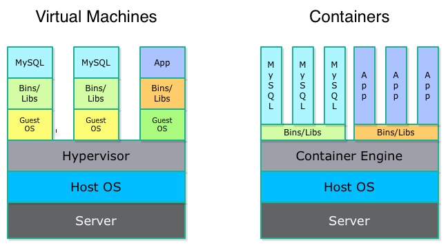 Virtual Machine Vs Linux Containers