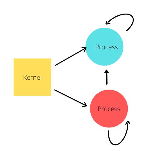 Kernel Process Signal 1