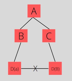 Diamond Dependency Conflict